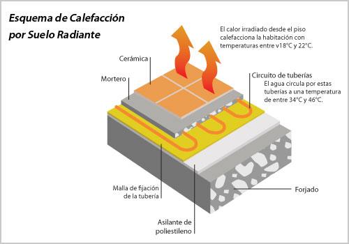 Piso radiante bravo climatizacion - Calefaccion por el suelo ...