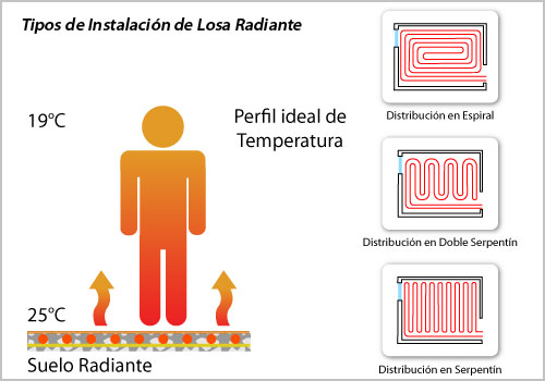 piso_radiante_tipos